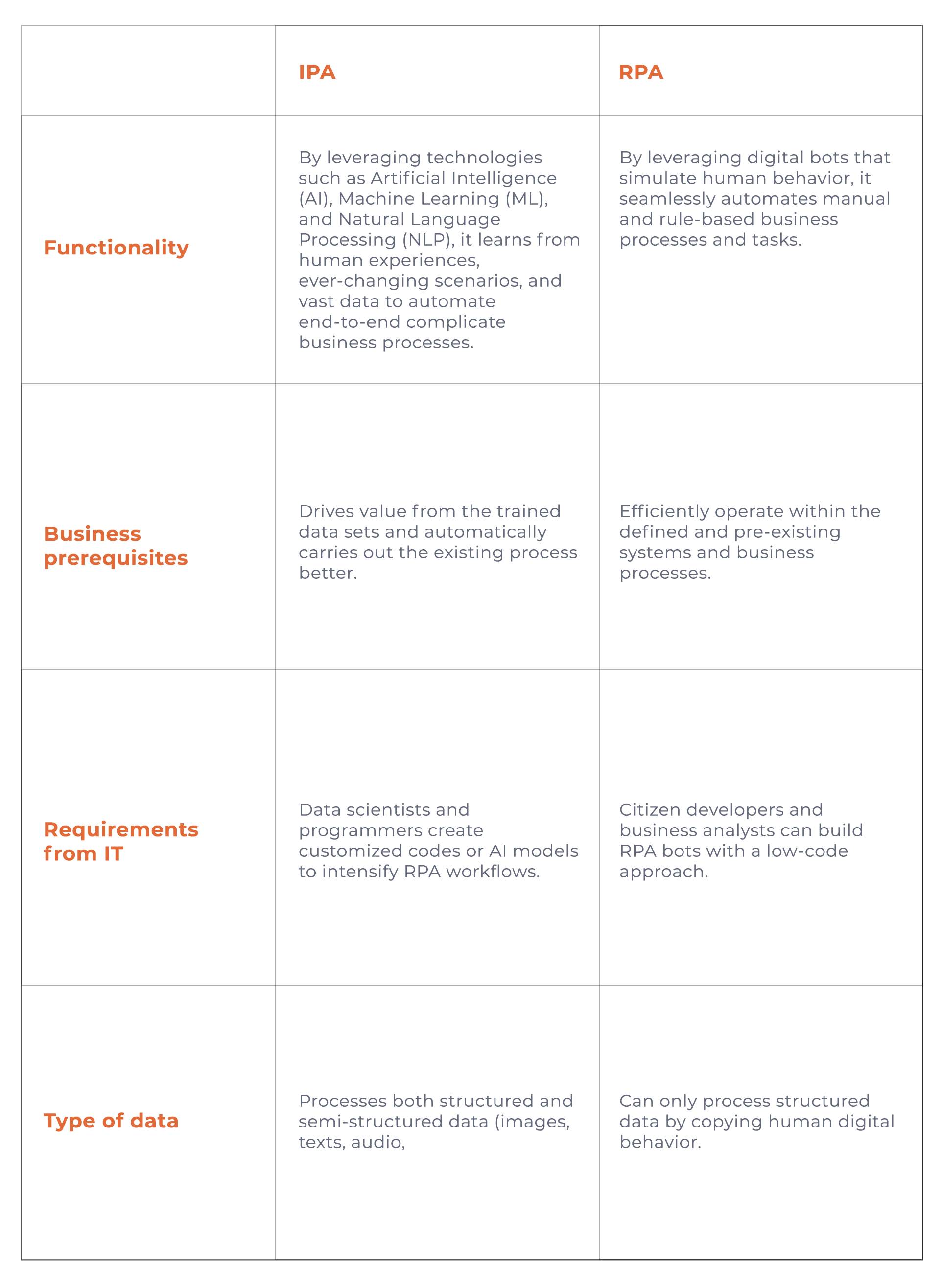 Difference between IPA and RPA